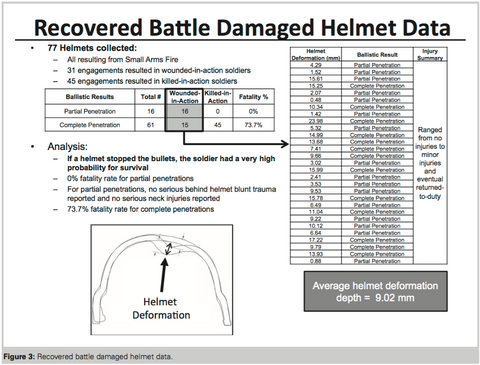 Tactical Helmet Injury Data