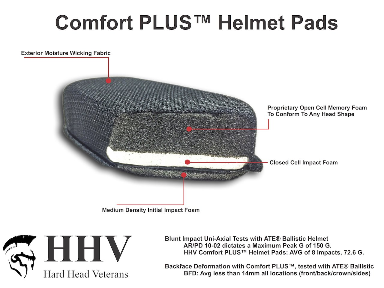 HHV Comfort PLUS Military Helmet Pads (For FAST, MICH, ACH,ECH)
