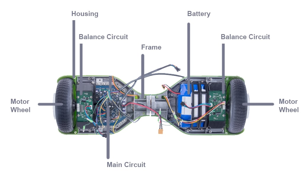 How to Fix a Broken Hoverboard | Hoverboard Repair Balance Board Wiring Diagram on motor diagrams, friendship bracelet diagrams, series and parallel circuits diagrams, transformer diagrams, pinout diagrams, battery diagrams, honda motorcycle repair diagrams, led circuit diagrams, gmc fuse box diagrams, sincgars radio configurations diagrams, electrical diagrams, electronic circuit diagrams, smart car diagrams, hvac diagrams, switch diagrams, lighting diagrams, internet of things diagrams, engine diagrams, troubleshooting diagrams,