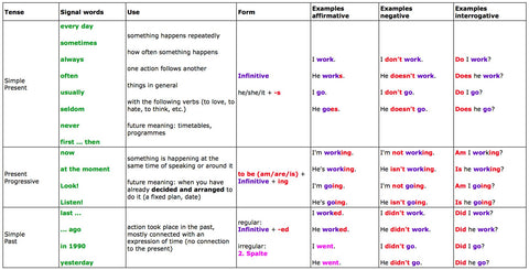 Useful tables to understand english tenses singapore books useful tables to understand english tenses ccuart Images
