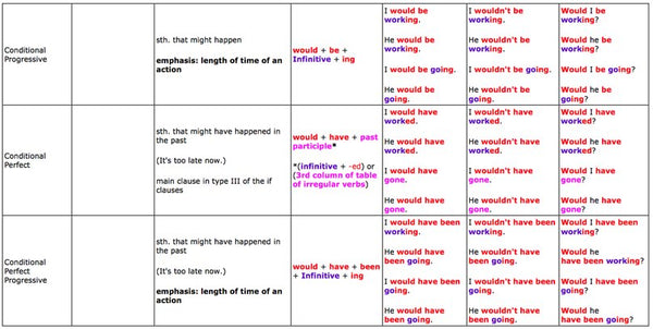 Useful tables to English tenses - Buy Singapore Books