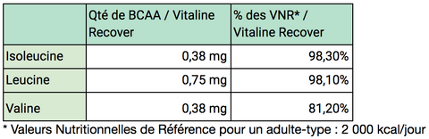 BCAA Vitaline Recover