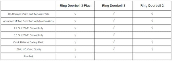 ring video doorbell 3 vs ring video doorbell 2