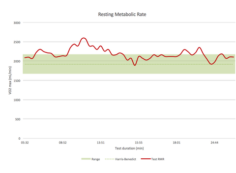 Resting Metabolic Rate test by Trainsmart