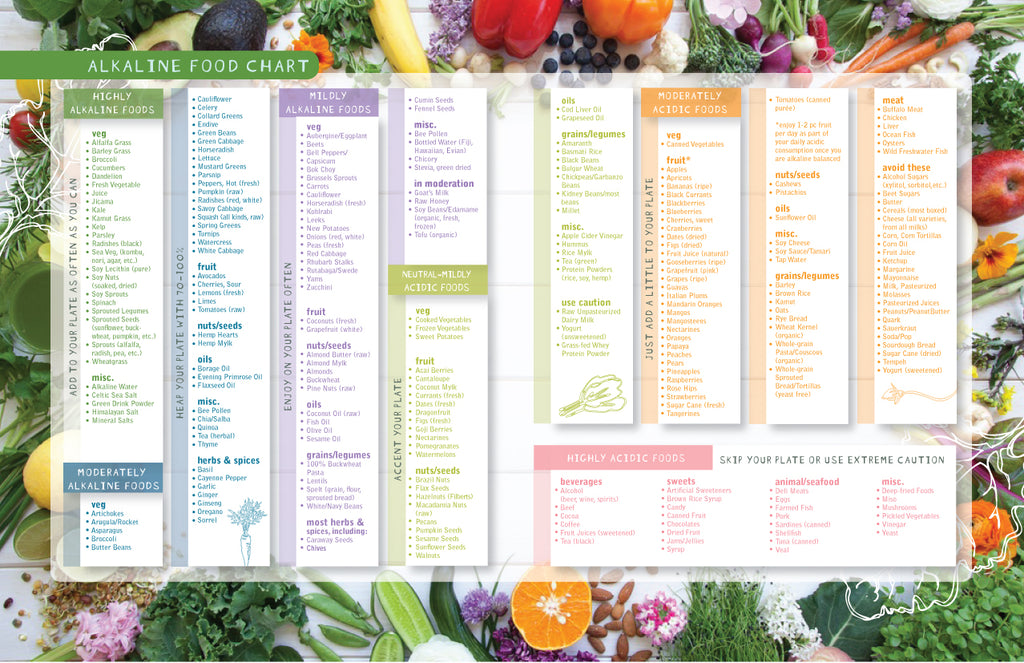 Alkaline and acid foods table