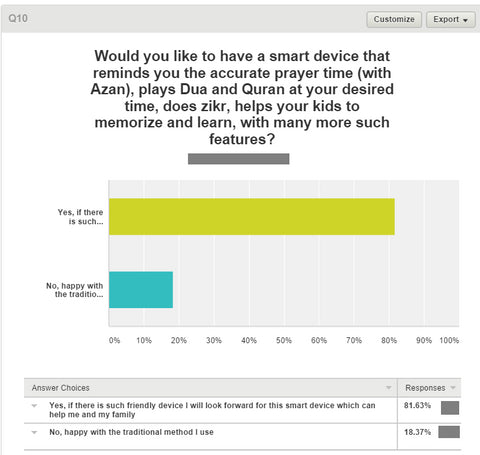 Survey Results: 81.63% people were keen to have a product