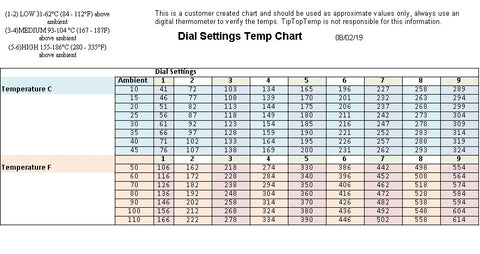 dial settings temp chart