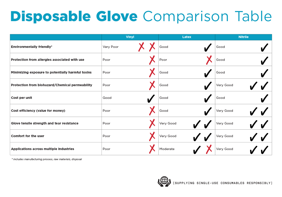 disposable glove comparison infographic