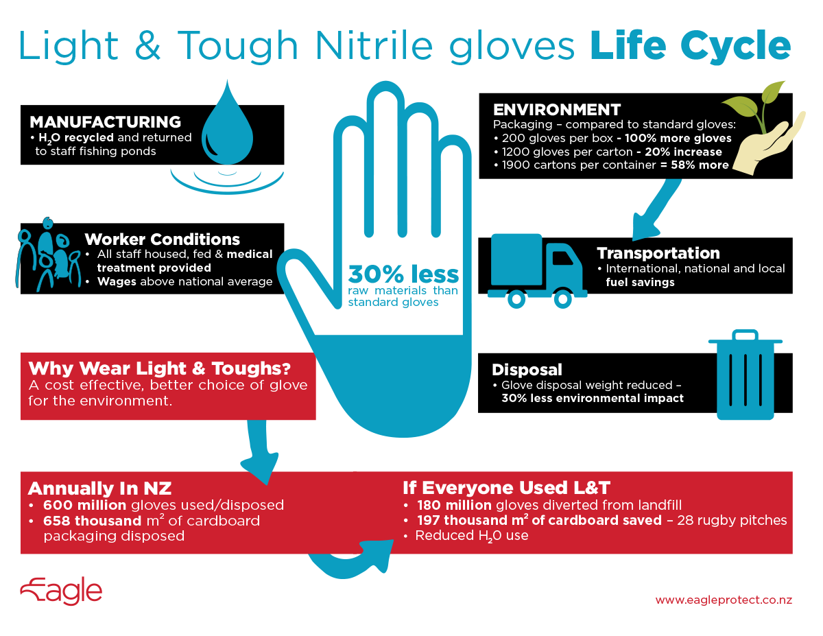 Light & Tough Nitrile gloves Life Cycle Image