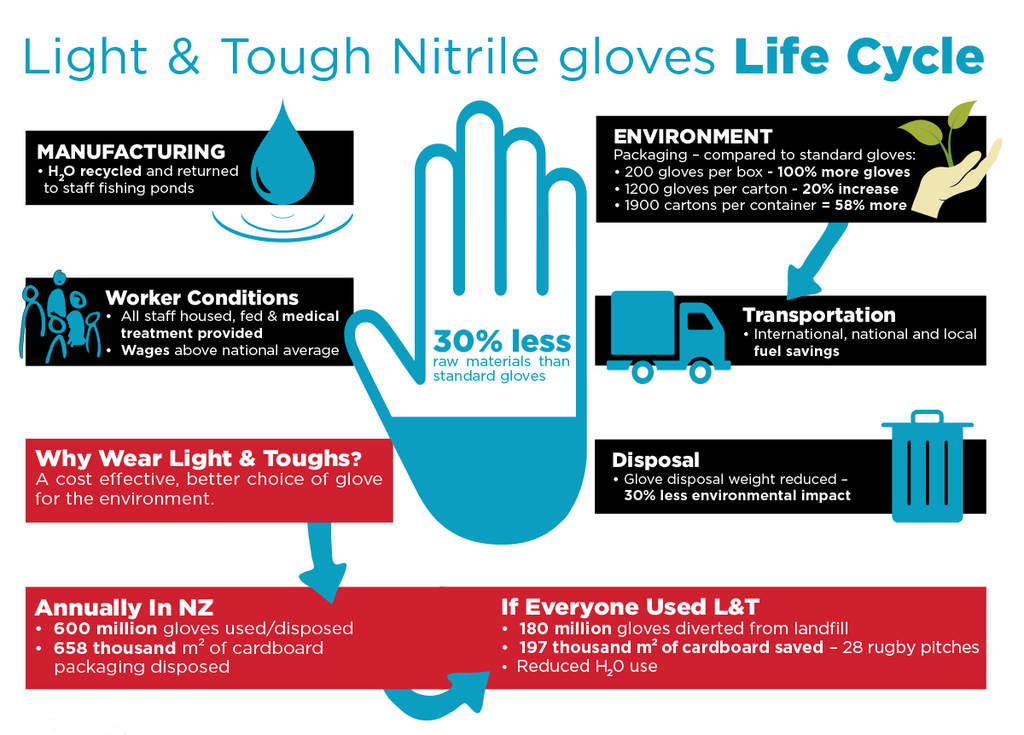 light and tough nitrile infographic
