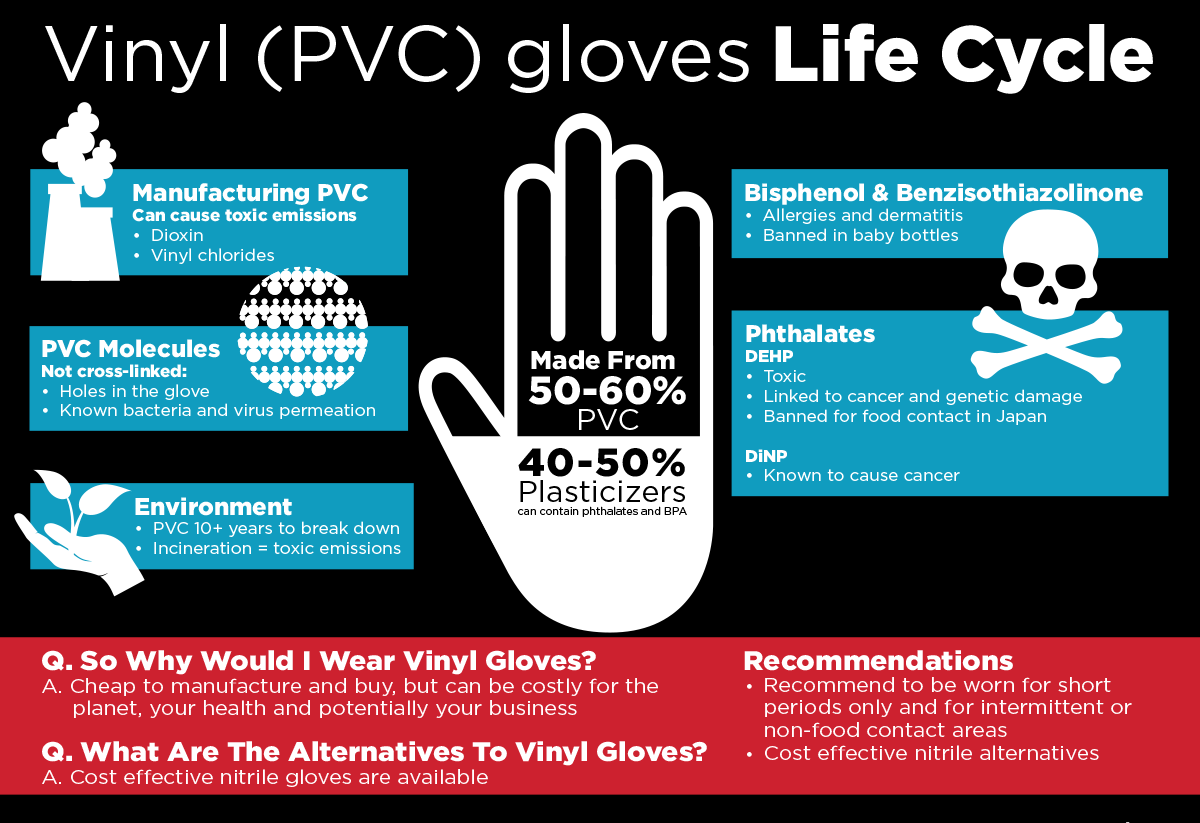 Vinyl Disposable Gloves Can Cause Adverse Health Effects