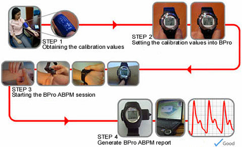 How the Bpro Cardio Pulse Wave Device Works