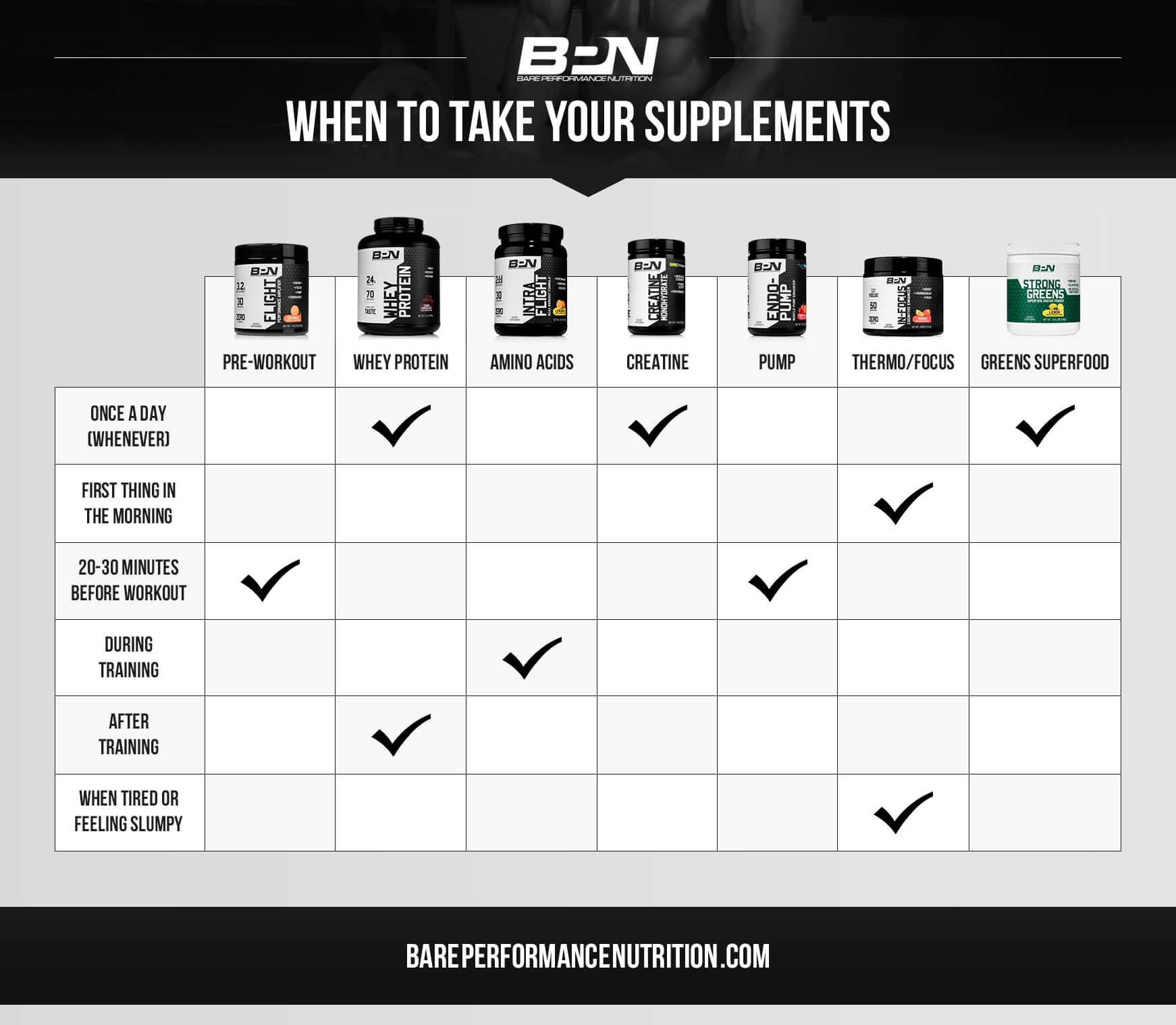 When to take Supplements