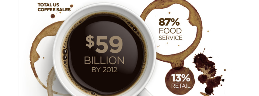 US Specialty Coffee Consumption Infographic