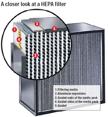 HEPA Filter Image-Clean Air Plus Air Purifiers