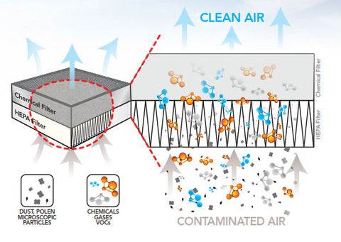 HEPA Air Filter Operating Image-Clean Air Plus