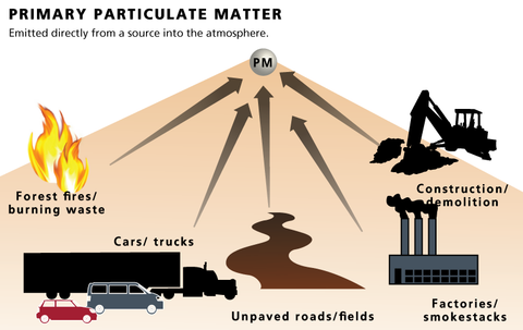 Particulate Air Pollution Image-Clean Air Plus Air Purifiers