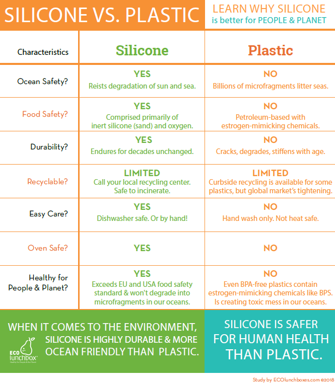 Silicone vs Plastic: Learn Why Silicone is Better for People and Planet