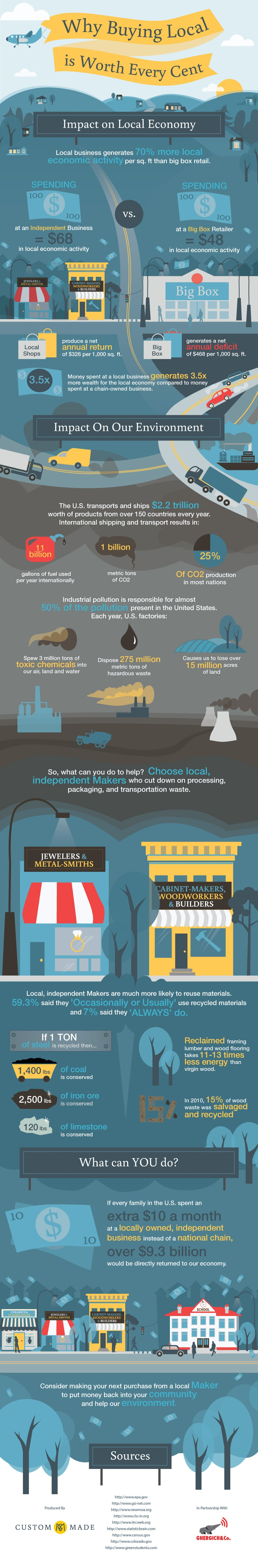 2013-11-20-buying_local_infograph1-thumb