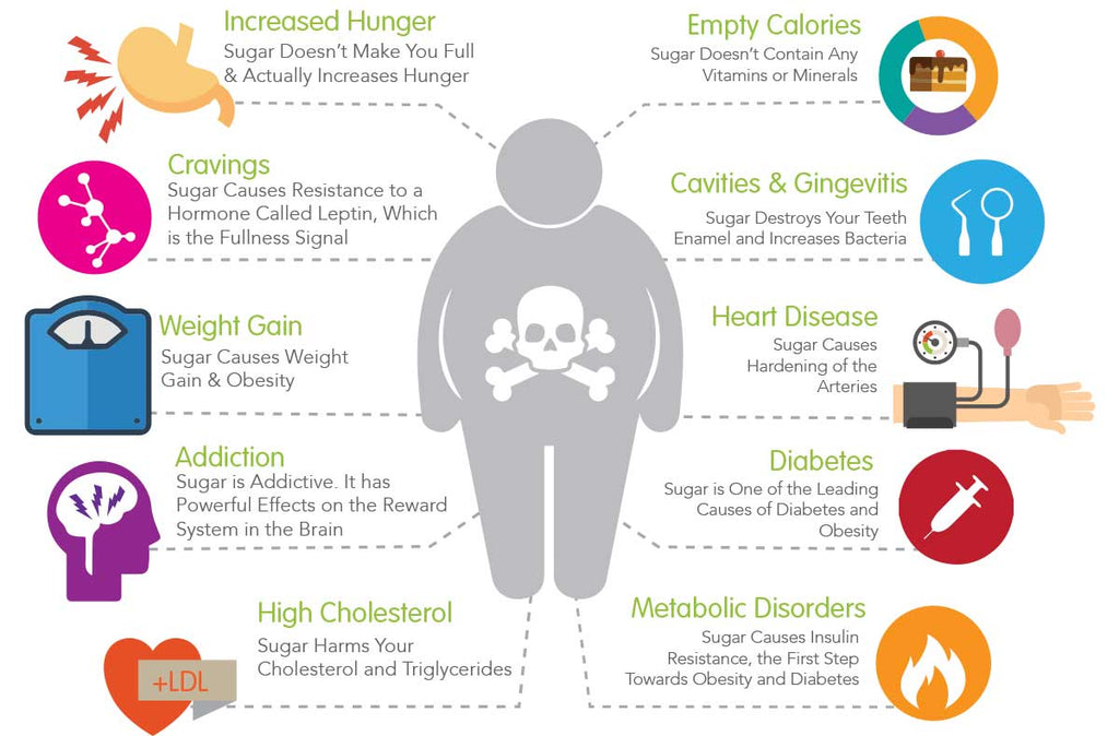 nutracelle danger of sugar chart inforgraphic