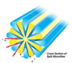 The Microfiber Difference for Cleaning Professionals