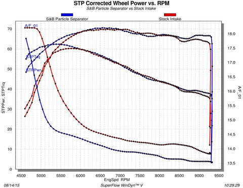 polaris rzr particle separator air filter dyno chart_large?v=1463497098 s&b particle separator ram air intake polaris rzr xp 1000 polaris rzr 1000 wiring diagram at bayanpartner.co