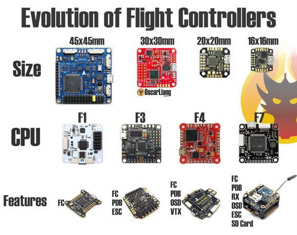 What Flight Controller should you have for your Quadcopter?