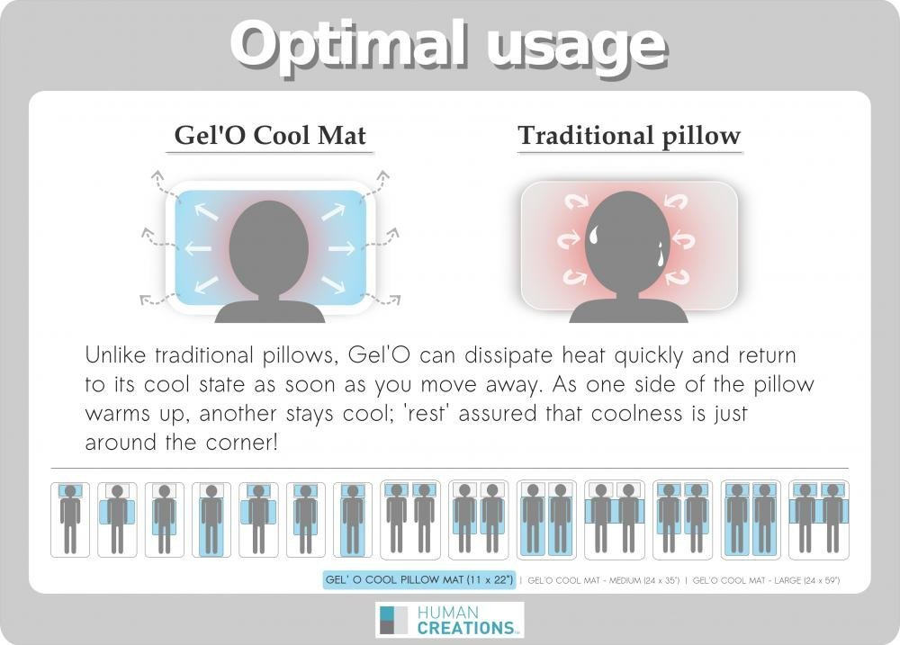 Human Creations Gel'O Cool  Pillow Mat Gel Topper - Cooling Pillow Insert - 11 x 22 inches