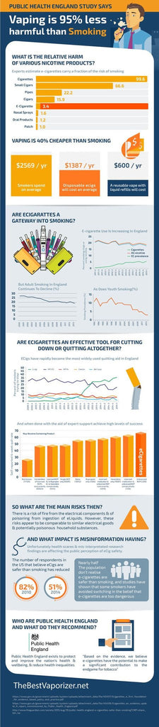 Interesting Infographics - Why Vaping is 95% less harmful than smoking.