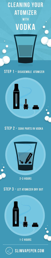 Interesting Infographics - Cleaning Your Atomizer With Vodka