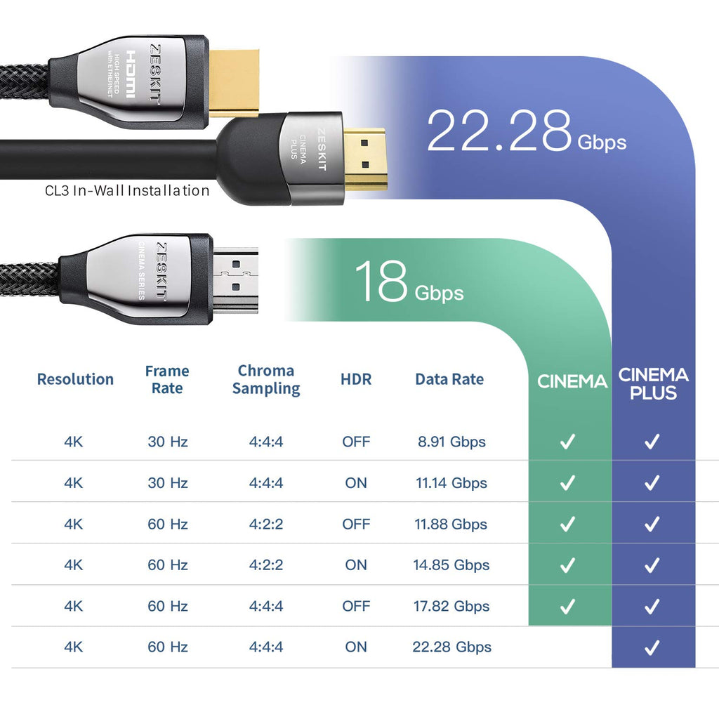 Cable HDMI 6.5ft Cinema Plus 28AWG (4K 60Hz HDR 4:4:4) HDCP 2.2 - Exceed HDMI 2.0, High Speed 22.28 Gbps - Compatible with Xbox PS3 PS4 Pro nVidia AMD Apple TV 4K Fire Netflix LG Sony Samsung