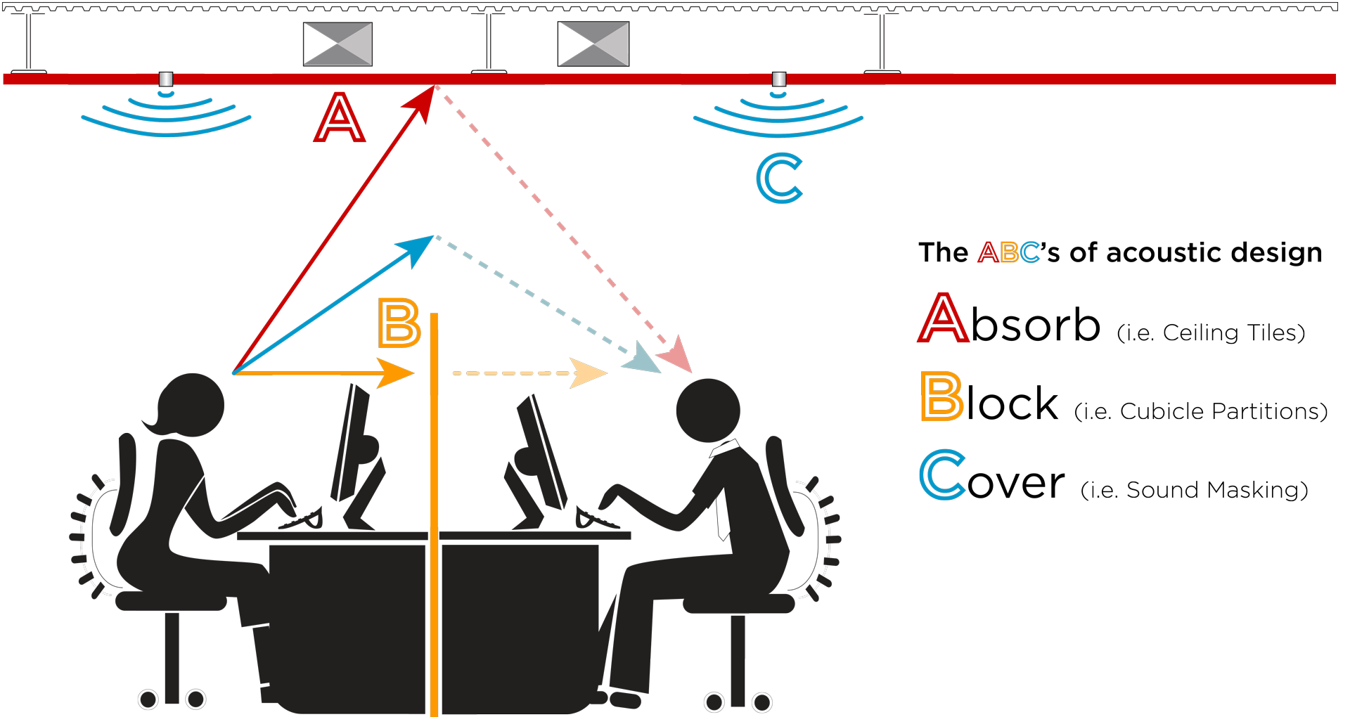 ABC's of Acoustic Design for Sound Masking