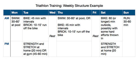 Sample Triathlon Training Plan