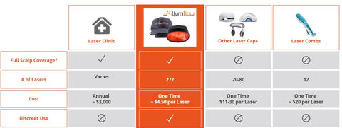 Chart comparing illumiflow hair hats with other forms of hair restoration products