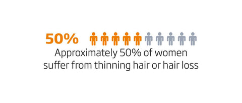 approximately 50 percent of women suffer from thinning hair or hair loss
