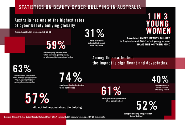 Rimmel's stand against cyber bullying