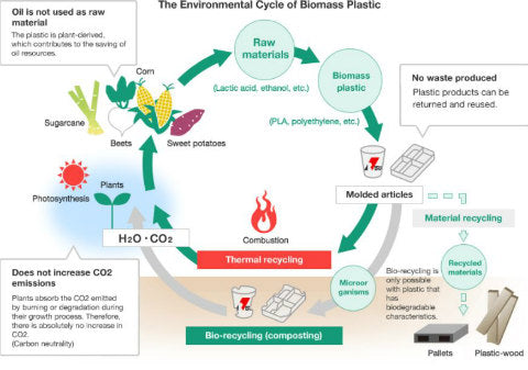 Natural skin care does not use biomass packaging
