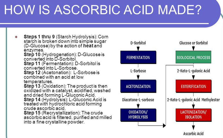 How ascorbic acid is made in a factory from corn syrup