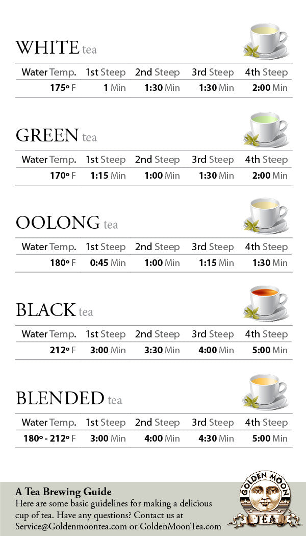 A Quick Guide on How Long to Steep Tea