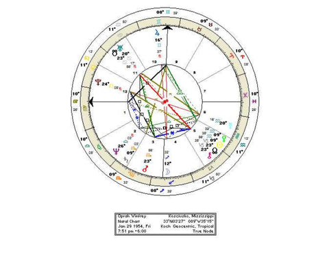 Personalised Astrology Report - general astrology report including Chiron, planet of Healing
