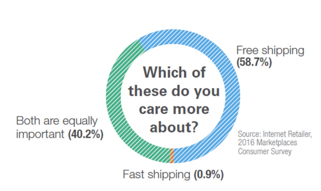 Infographic importance of free shipping for e-commerce customers
