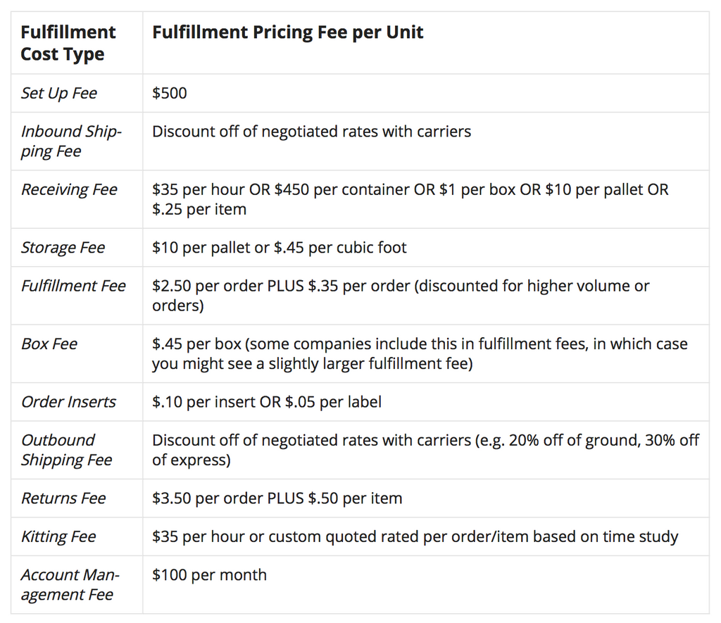 Fulfillment pricing proposal