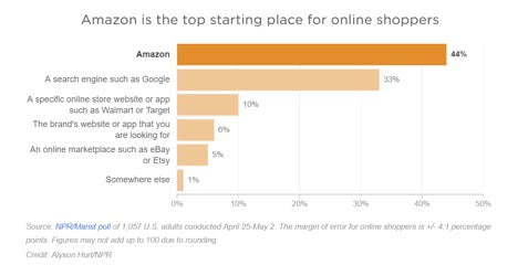 Graph statistic: Majority of online shoppers start at Amazon