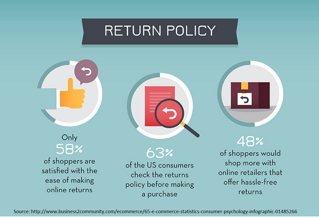 E-commerce return policies