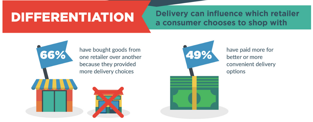 Delivery options can influence which retailer a customer chooses