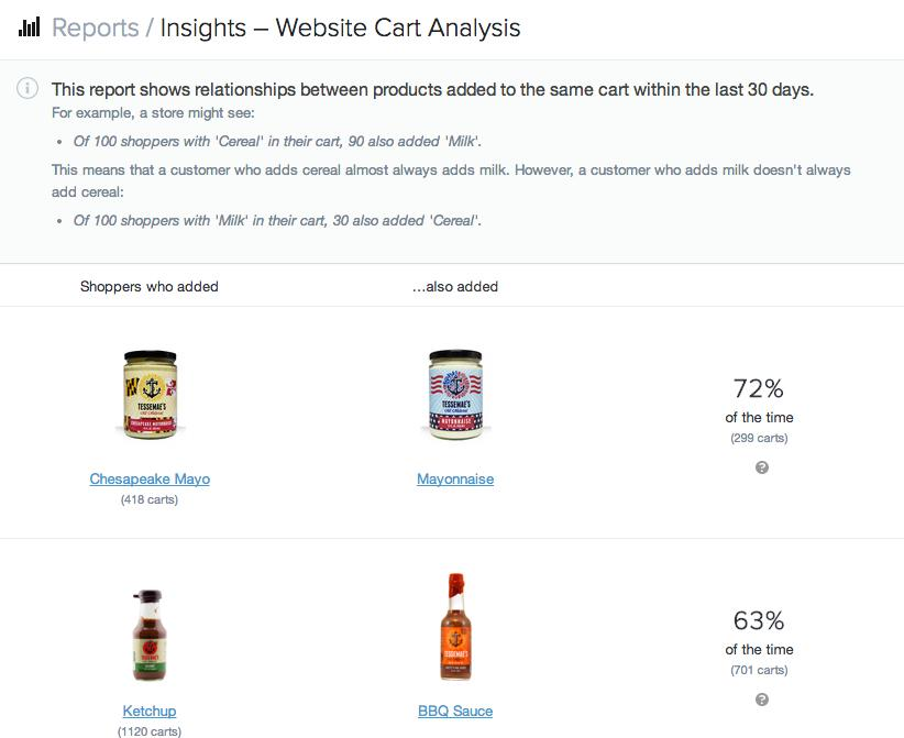Cart analytics shopify