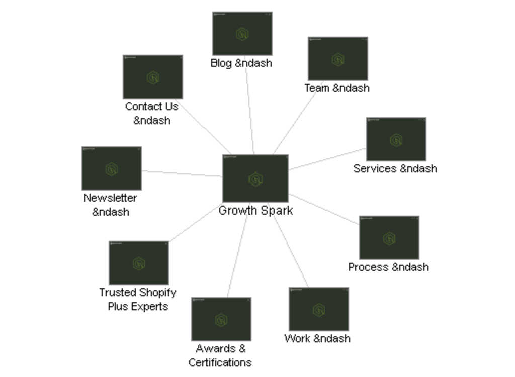 Basic Visual Sitemap Example