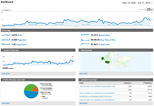 seo basics analytics dashboard