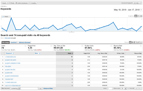 Analytics Keyword Report