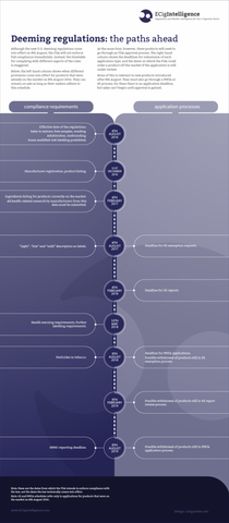 FDA Deeming Regulations Timeline Infograph - ECigIntelligence